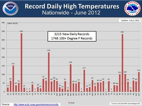 Valley Temperature Record Record Breaking Heat And Growing Drought In U S Earth Earthsky