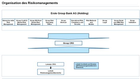 risikomanagement bank risikomanagement