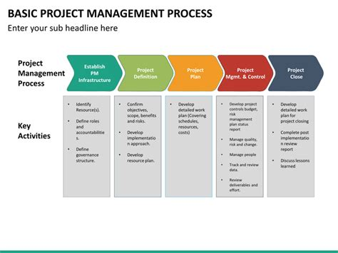 Basic Project Management Process Powerpoint Template Sketchbubble Simple Ppt Templates For Project Presentation