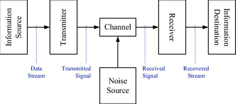 Block Diagram Of A Basic Communication System Download