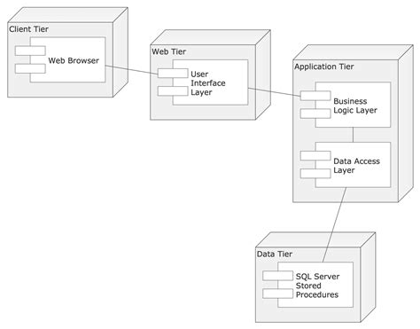 uml use template uml diagram software conceptdraw for mac pc create