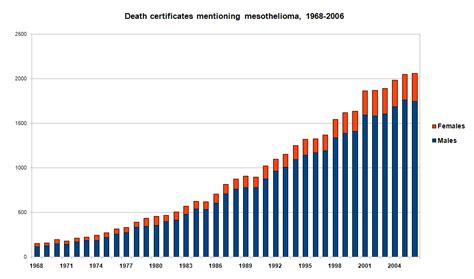 asbestos statistics and trends eb legal solicitors asbestos claim solicitors