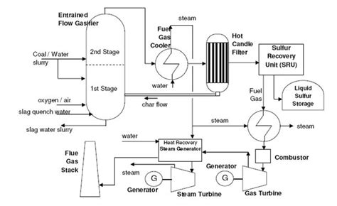 instrumentation and process the three types of process diagrams lowflow valve