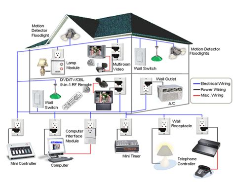 smart home automation in massachusetts and southern new