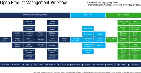 workflow strategy strategy management