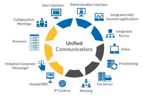 mobile unified communications unified communication collaboration services 3t