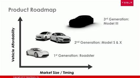 Tesla Products Kirill Klip Lithium Race Tesla S Jb Straubel Most