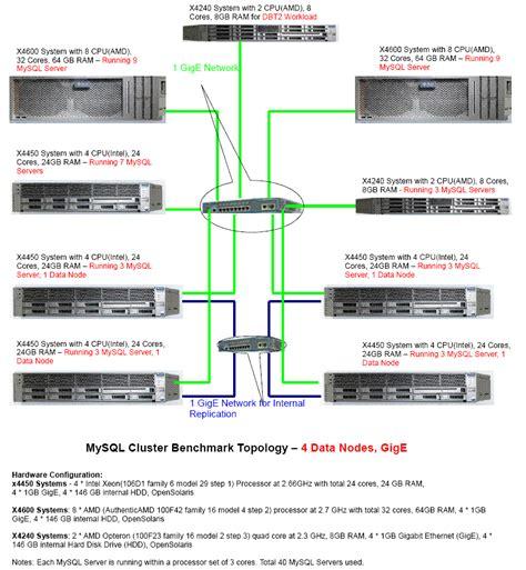 bench mark database mysql cluster database 7 performance benchmark andrew