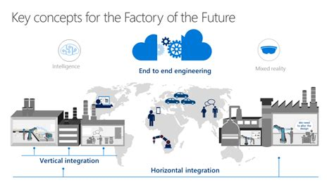 network design for manufacturing factories of the future meeting the challenge of industry
