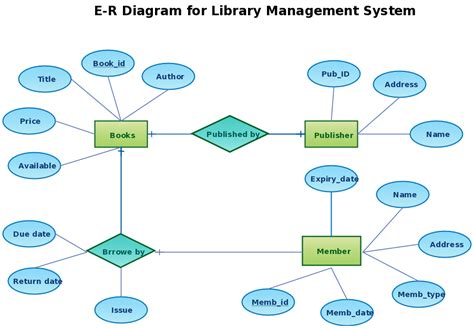 eer diagram for library management system draw an er diagram of the library database essaycorp