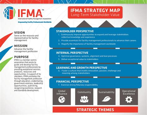 Performance Magazine Strategic Planning In Facility Management Ifma Performance Magazine Facilities Management Plan Template