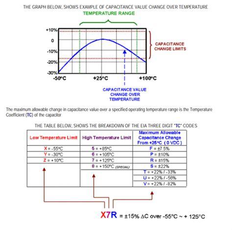 ceramic capacitor temperature coefficient x7r parts temperature open source satellite initiative wiki