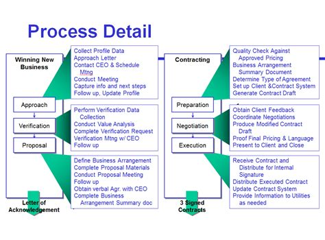 sales process template avoid the four most common mistakes of sales process mapping