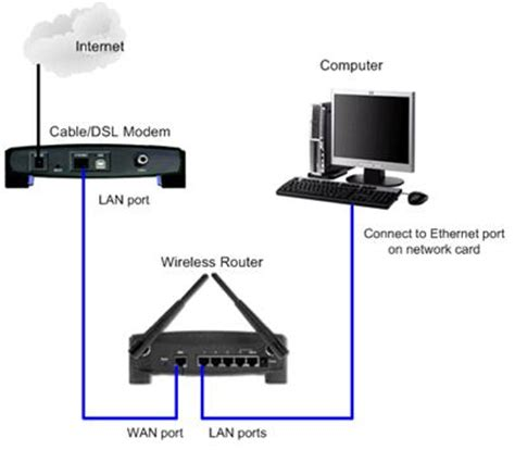How To Setup And Configure Your Wireless Router With Ip | airtel broadband wi fi network setup guide 5 simple