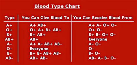 Blood Typr 3 bloodtypeschart and friends ygraph