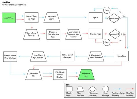 user flow tools flow chart http cargocollective ameliabauerly ux