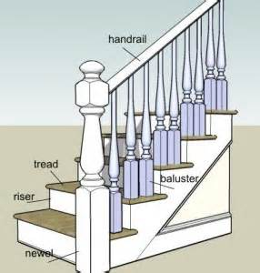 Wall Banister Rail Architectural Wood Turnings 187 Parts And Definitions