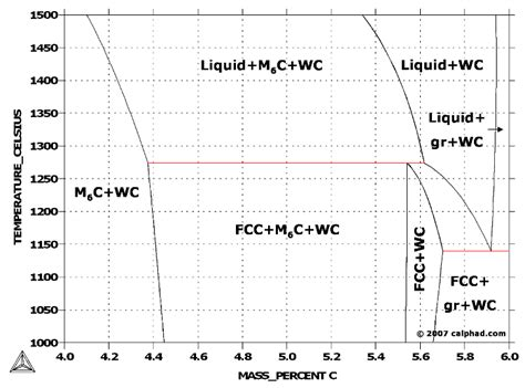 tungsten phase diagram tungsten iron carbon w fe c phase diagram