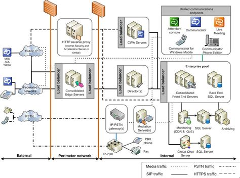 server topology diagram reference topology