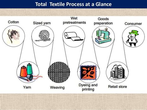 textile knitting process knitted fabric faults and their remedies