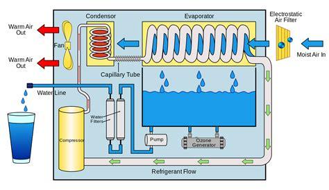 use diagram generator file atmospheric water generator diagram svg wikimedia