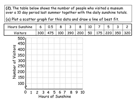 Scatter Plot And Line Of Best Fit Worksheet by Scatter Plots And Lines Of Best Fit Worksheet Lesupercoin