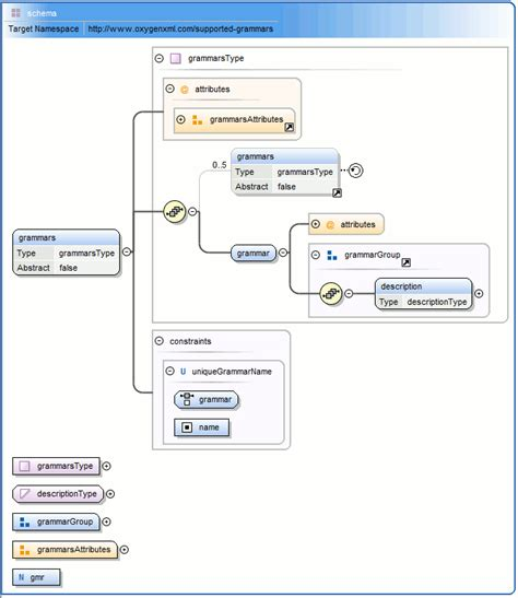 xml editor design view xml schema diagram editor design mode