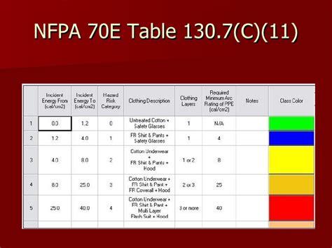 nfpa 70e arc flash ppe table nfpa 70e table 130 7 c 10 brokeasshome com