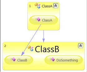 repository pattern c nhibernate inversion of control dependency injection with repository