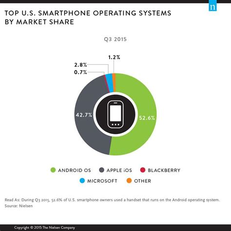 what operating system does android use 187 android is the top mobile os in the us not ios