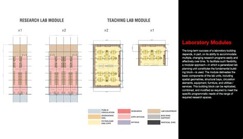 laboratory design process planning  flexibility page