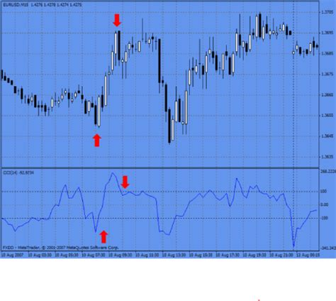 candlestick pattern tamil price our best indicator section 3 high probability