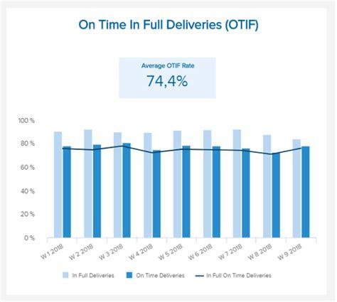 Fmcg Kpis Metrics Explore The Best Kpi Exles Templates On Time Delivery Kpi Template