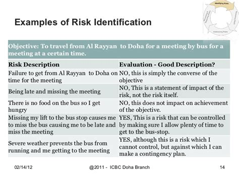 icbc aml risk based approach jan 2011 by bachir el nakib
