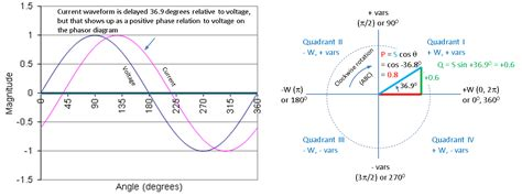 inductor capacitor lead lag voltage lag capacitor 28 images what is the reason the lag of current in inductor lead in