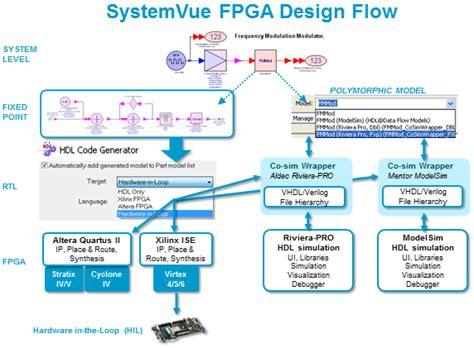design layout and verification of an fpga using automated tools w1717ep systemvue hardware design kit keysight agilent