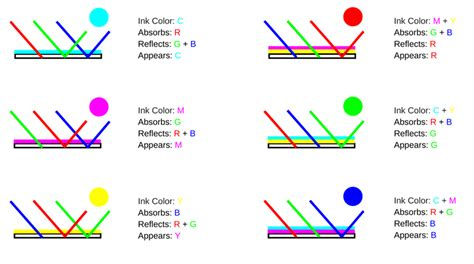 additive vs subtractive color color theory additive and subtractive colors the paper