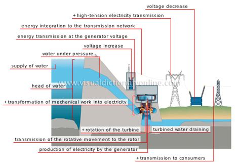hydroelectric power plant layout pdf elec eng world