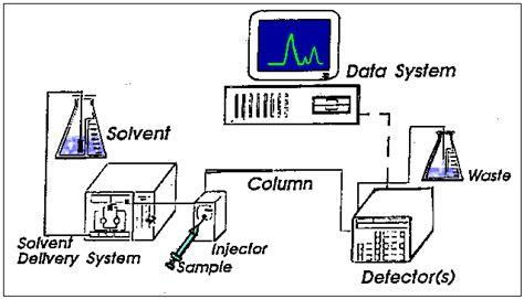high performance liquid chromatography diagram hplc