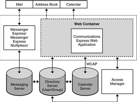 high level architecture diagram for web application communications express high level architecture sun java