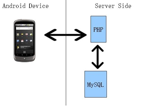 Android With Php by Zeeshan Arif Android Connecting To Server Mysql Using Php