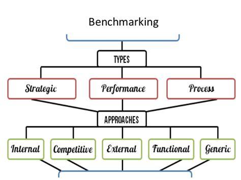 benchmarking pptx