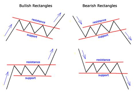 What Does Trading Pattern Mean | how to use the rectangles and flags chart pattern