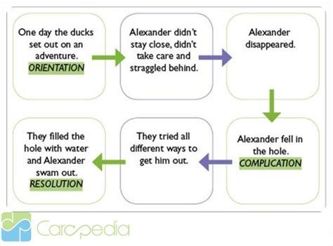 contoh soal narrative text contoh soal carapedia