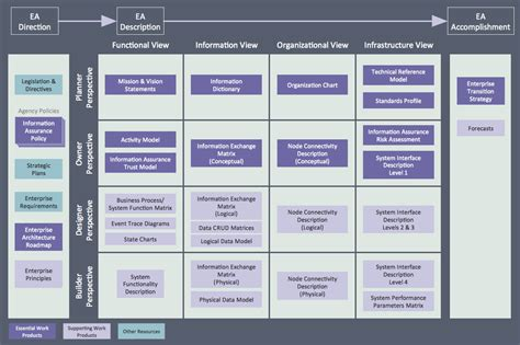 visio enterprise architecture template conceptdraw sles management enterprise architecture
