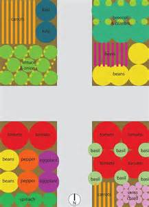 Companion Vegetable Garden Layout Vegetable Garden Plans For Raised Beds Loooove The Lettuce And Companion Planting Is