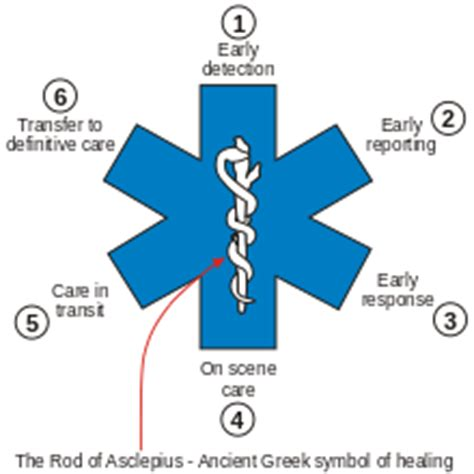star of life wikipedia
