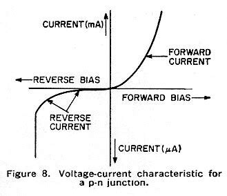 what is diode forward voltage semiconductor materials junctions and devices