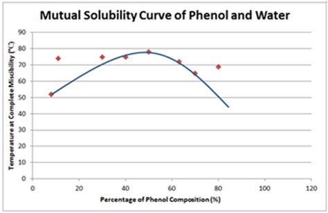 phenol water phase diagram physicochemical properties of drugs solubility