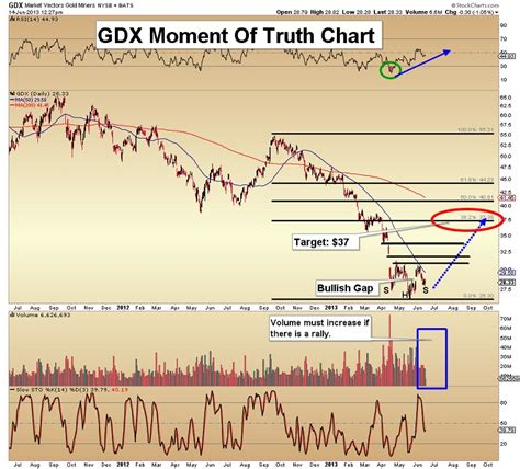 head and shoulders pattern 7 things you need to know global markets crash warning gold eagle